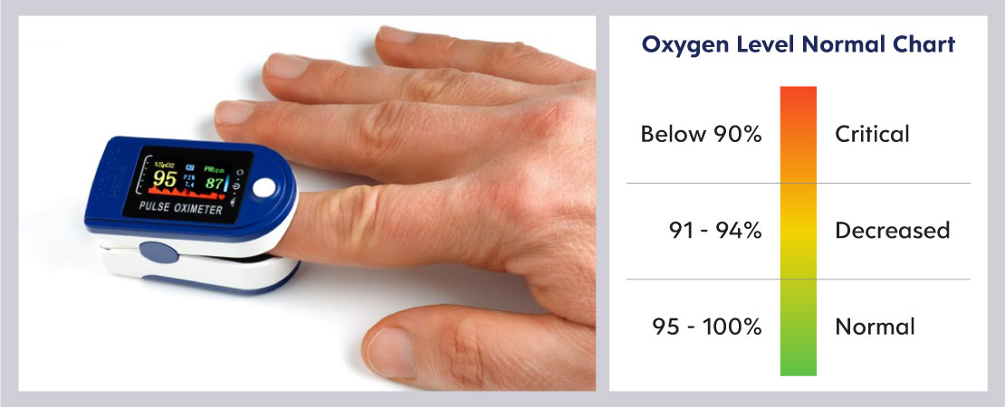 The normal level of oxygen in blood should be 95% partial pressure of oxygen or more.